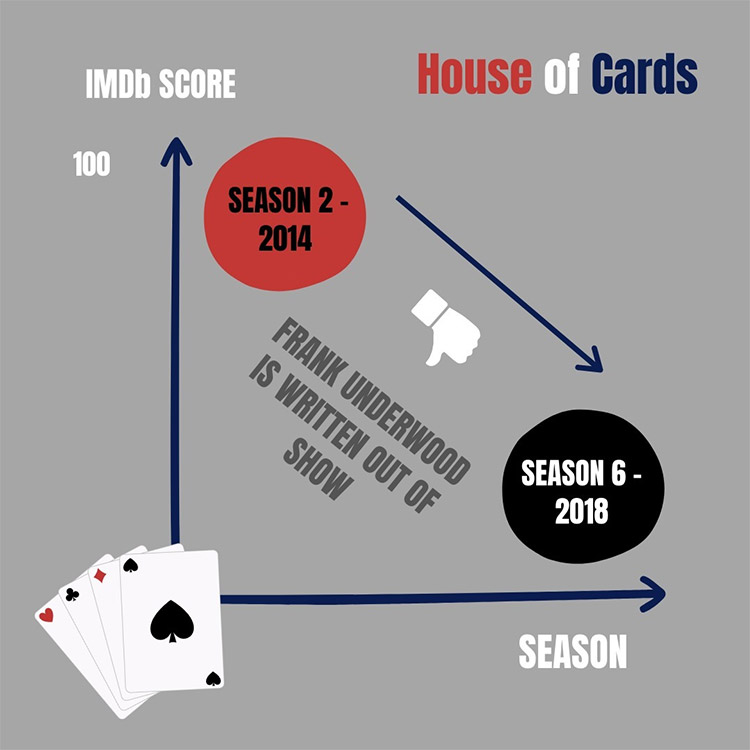 House of Cards Fandom Loss Graphic