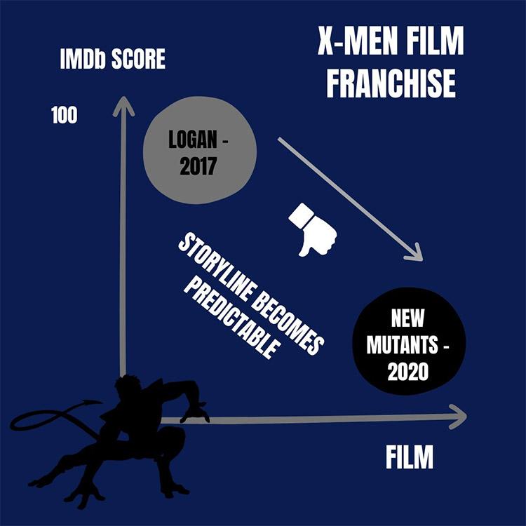 X-Men Fandom Loss Graphic