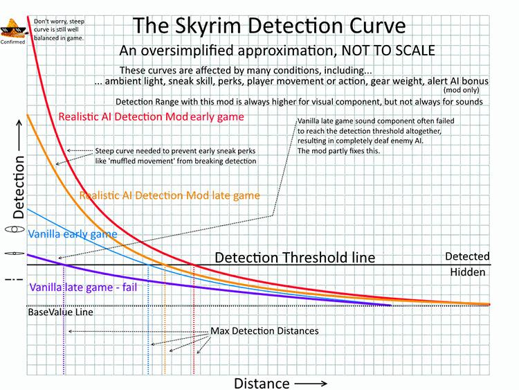 Realistic AI Detection - Skyrim graph