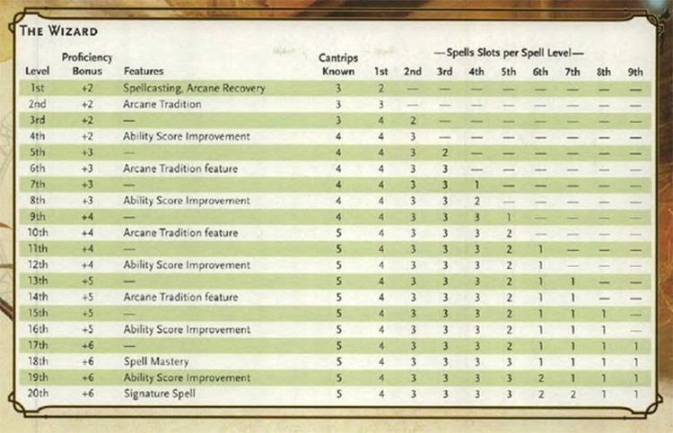 Wizard Cantrip Table preview from PHB