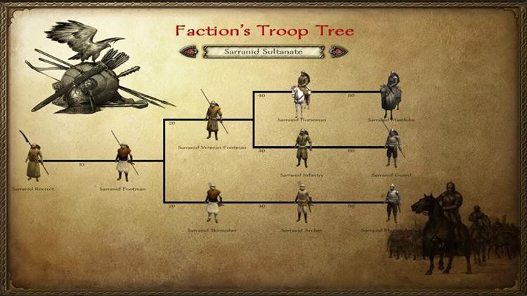 Dynamic Troop Trees Mount & Blade Mod