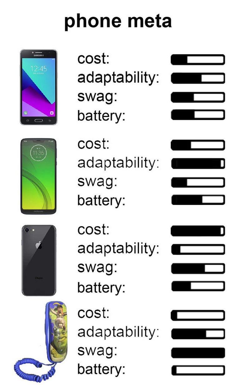 Phone meta Shrek meme