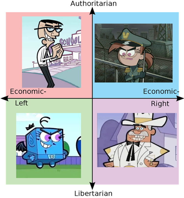 Political Chart with Fairly Oddparents meme